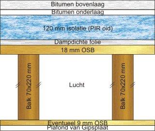 isolatie binnenkant plat dak